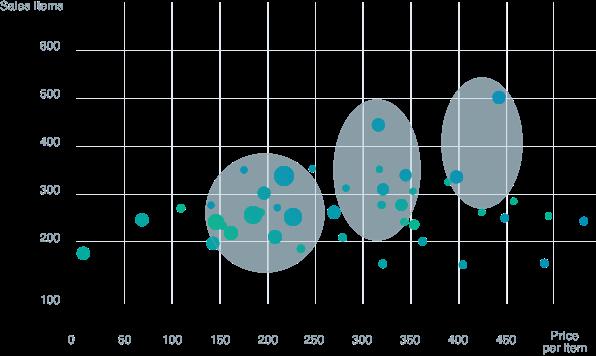 Price Optimization Models for Retail Enterprise