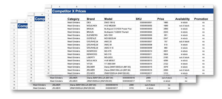 How to calculate Price Index to know competitors' Impact
