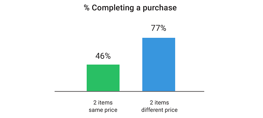 Competitive pricing strategy
