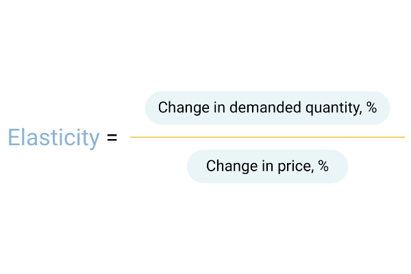 Price elasticity is the ratio between the change in price and demand. Price perception is how a buyer sees the store and whether he thinks that his prices are fair or not.