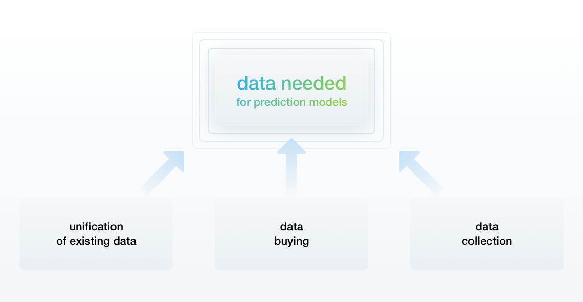 Machine Learning in Retail: Dealing with Incomplete Data