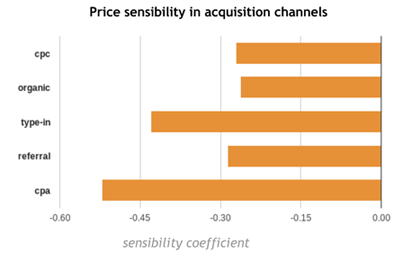 Price sensitivity coefficients by customer acquisition channel