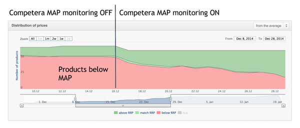 Competera MAP monitoring OFF/ON