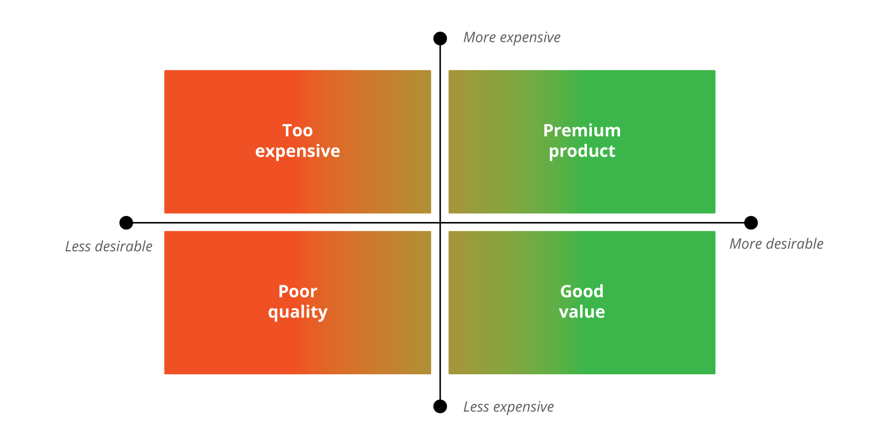 Graph on how the product is viewed by consumers