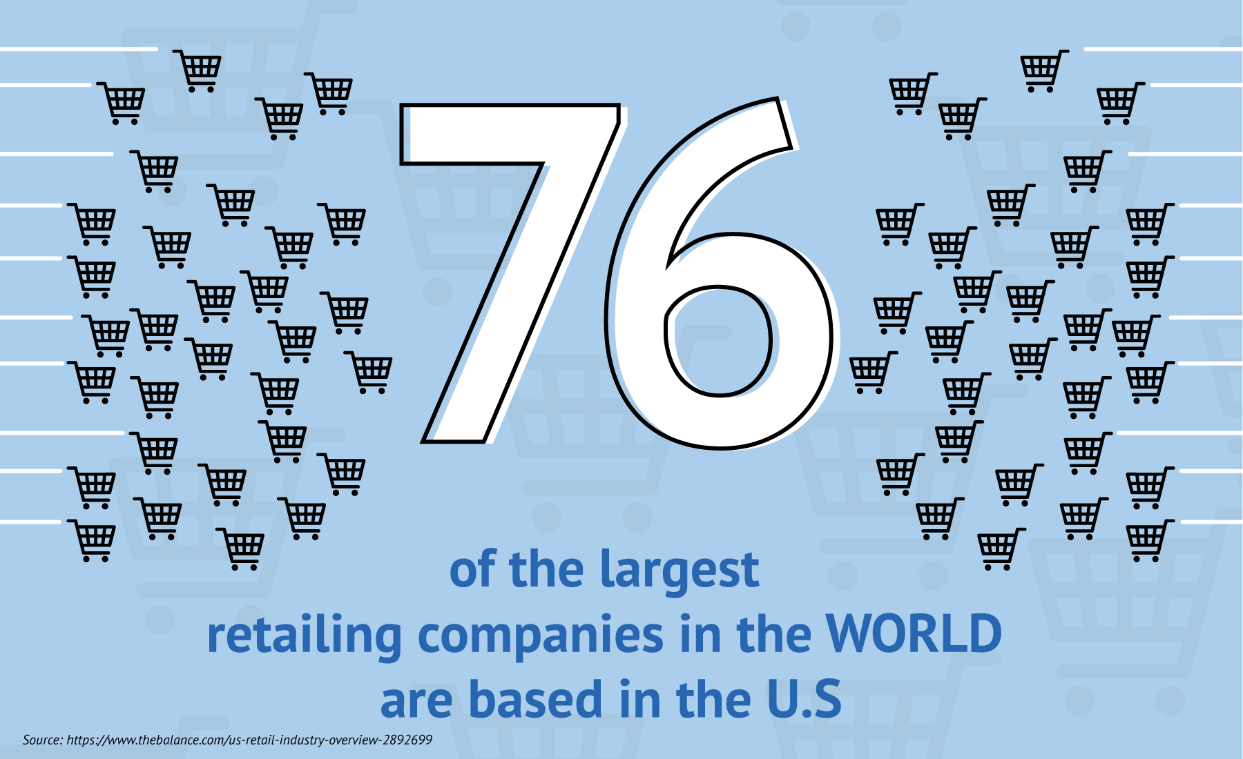Seventy six of the largest retailing companies in the world are based in the U.S