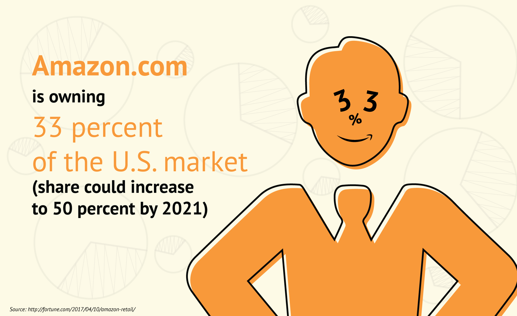 Amazon.com is owning 33 percent of the U.S. market and its share could increase to 50 percent by 2021