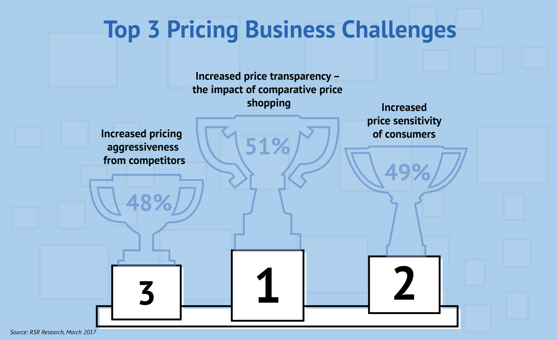Top 3 Pricing Business Challenges of U.S. retailers are (1) increased pricing aggressiveness from competitors, (2) increased price transparency – the impact of comparative price shopping, and (3) increased price sensitivity of consumers