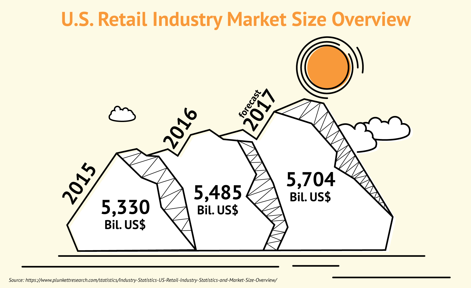U.S. Retail Industry Market Size: 2015, 2016 and 2017 (prediction).
