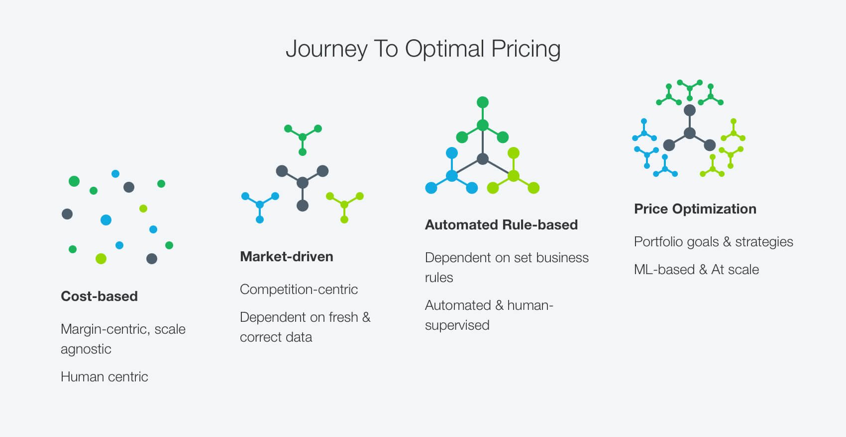 pricing journey