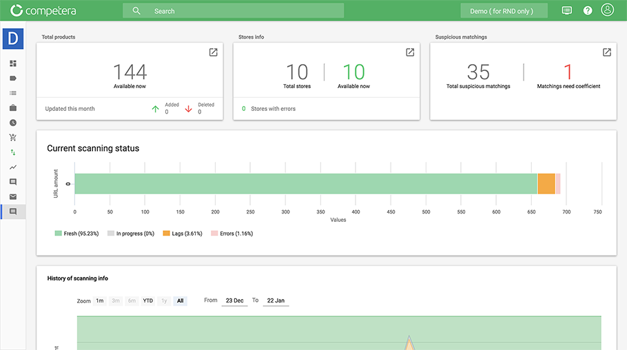 Competitive Data Health Dashboard