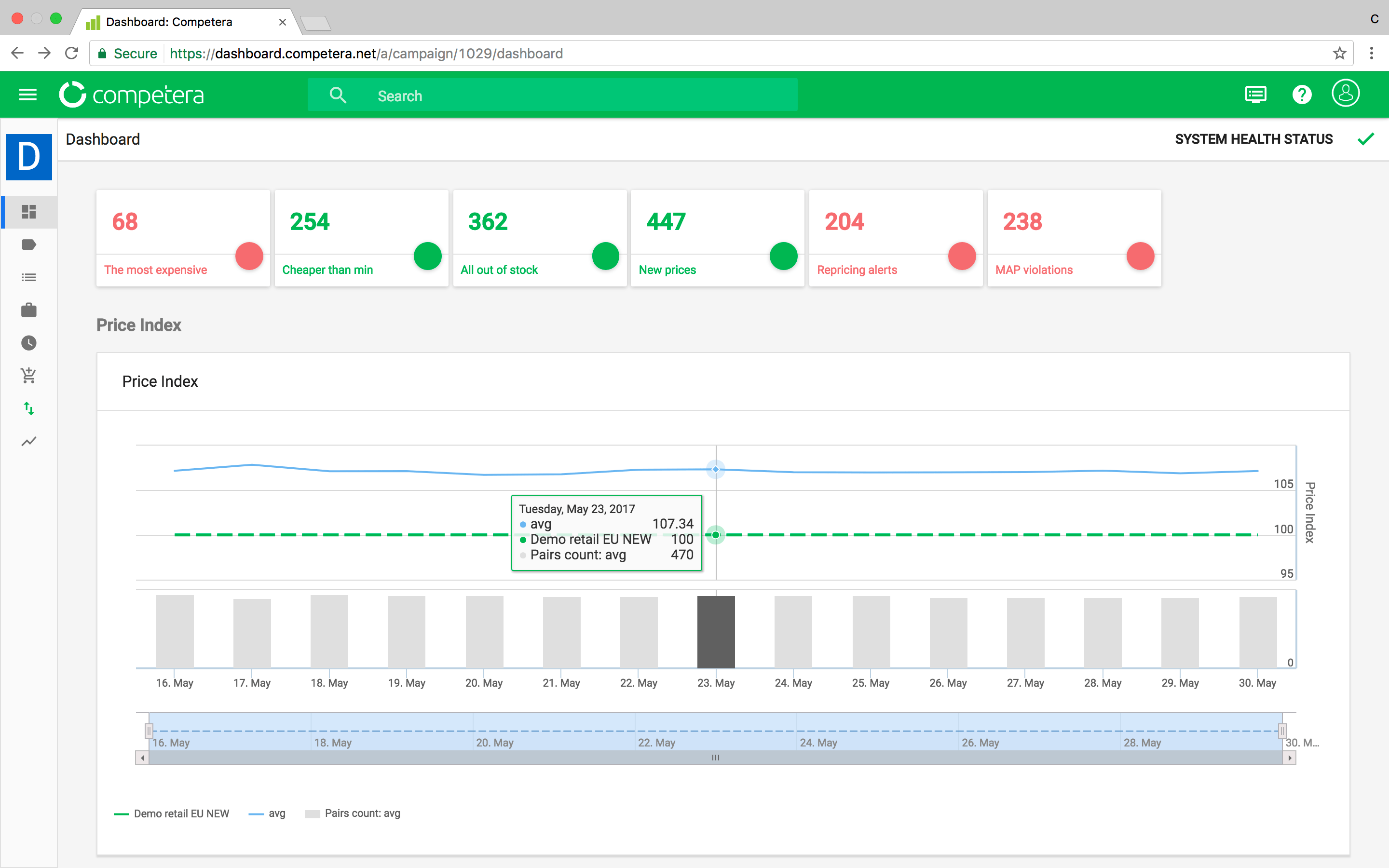The very first screen of the Competera dashboard shows the most important data for retail managers.