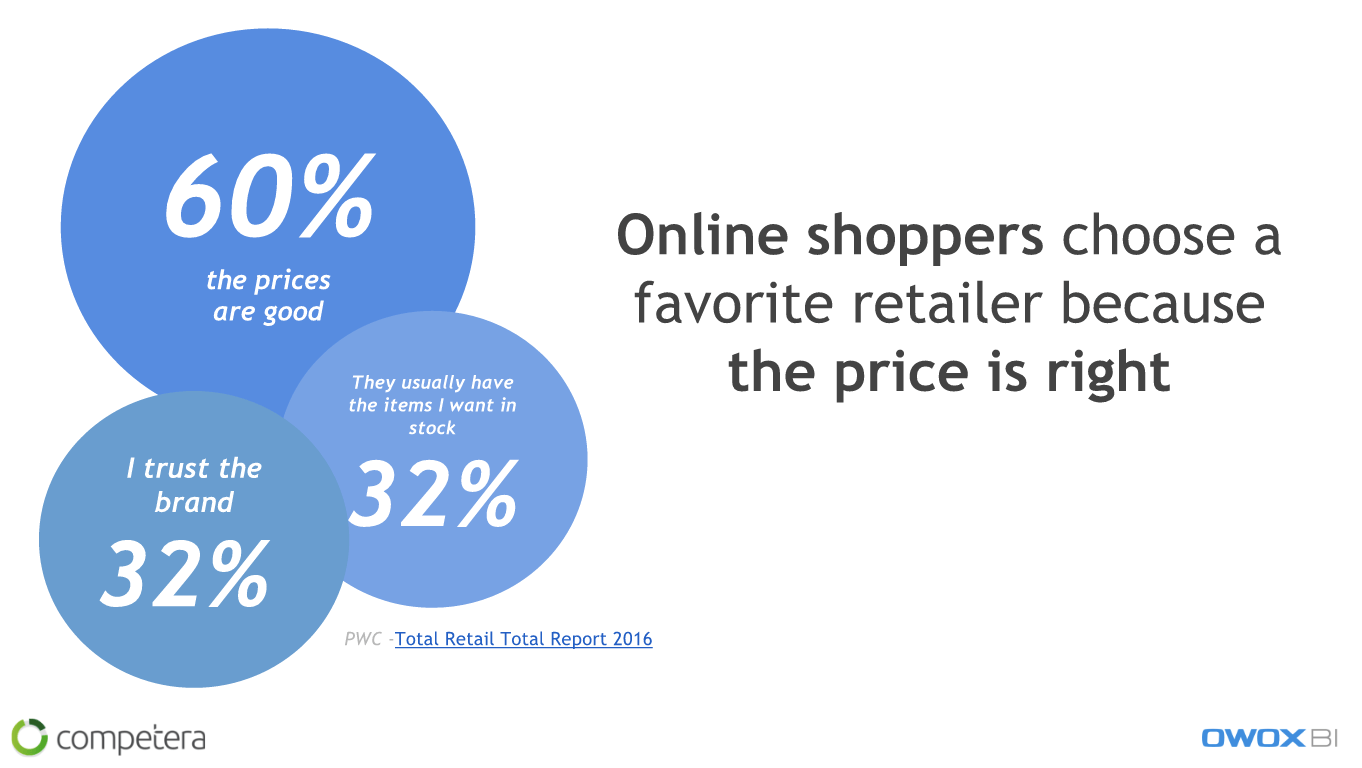 60% of online shoppers choose a favorite retailer because the price is right