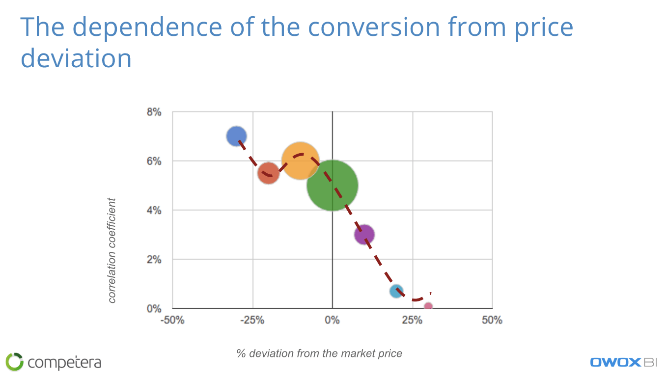 The dependence of the conversion from price deviation