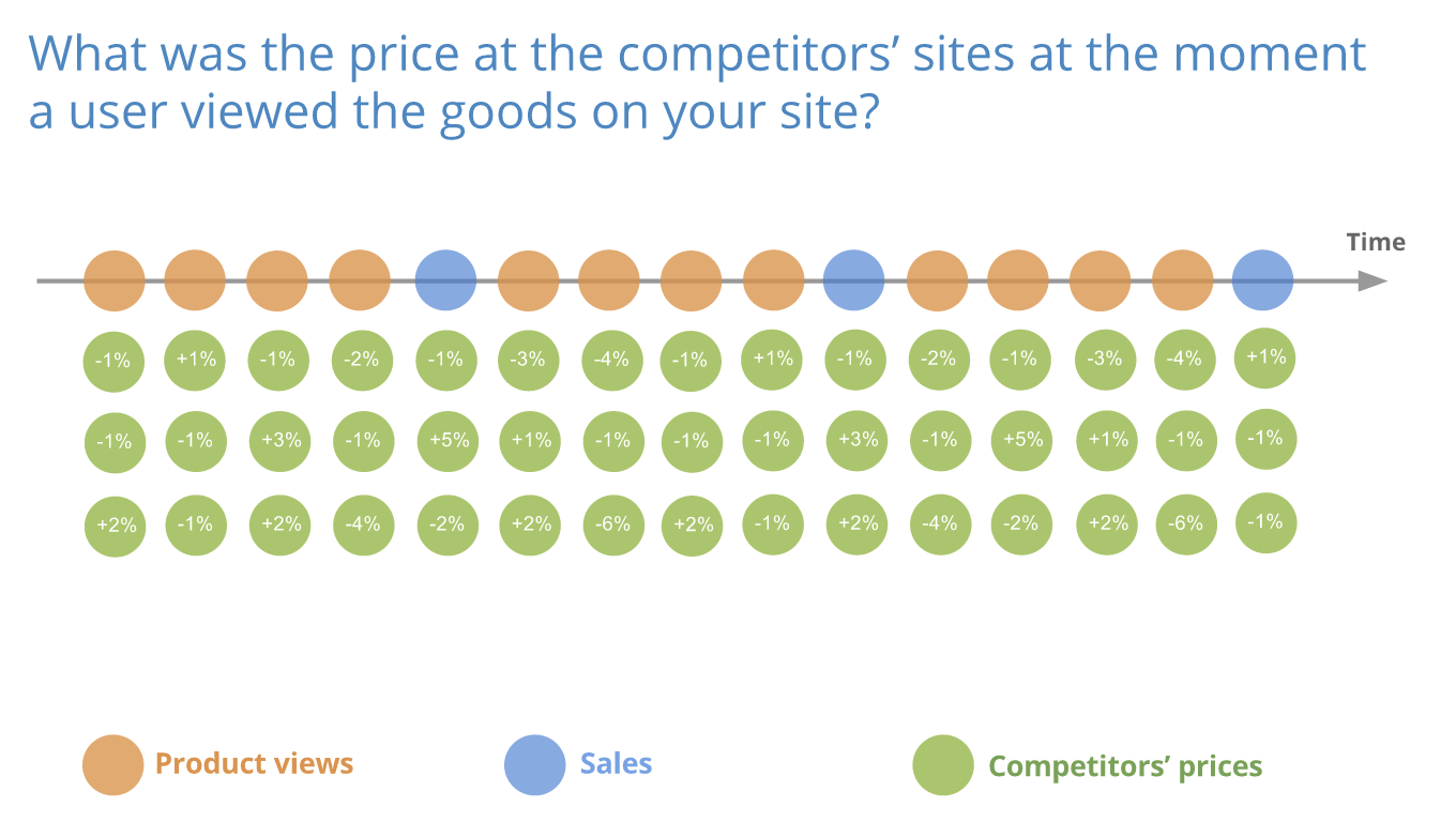 What was the price at the competitors' sites at the moment a user viewed the goods on your site?