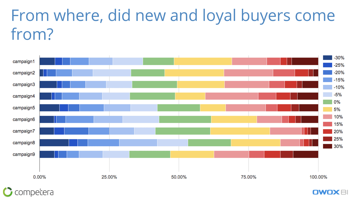 From where did new and loyal buyers come from?