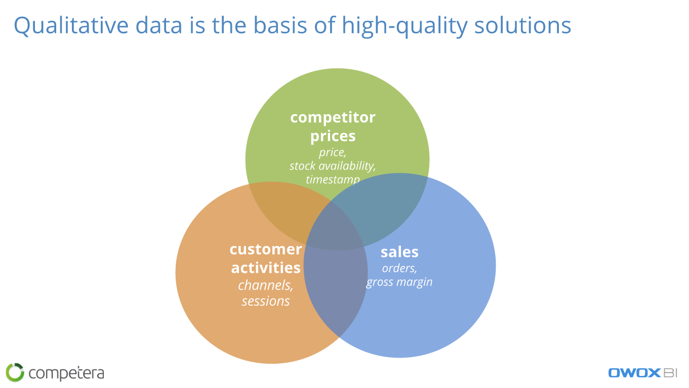 Qualitative data is the basis of high-quality solutions