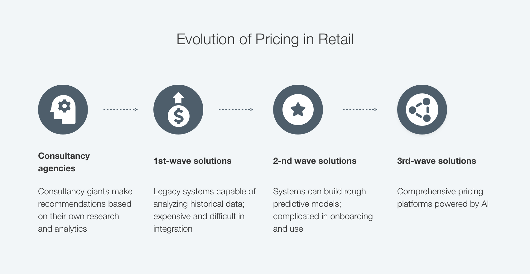 pricing evolution