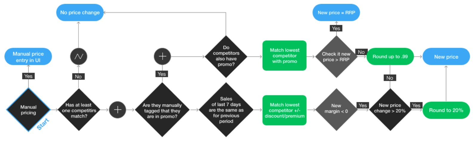 pricing-decision-tree-competera